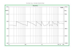 sw12_Phase-Full-range-response
